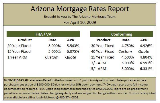 arizona-mortgage-rates-april-10-2009