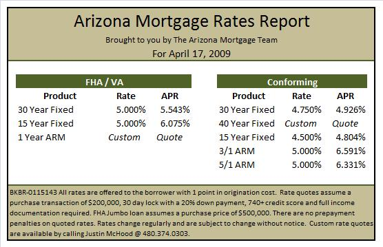 arizona-mortgage-rates-april-17-2009